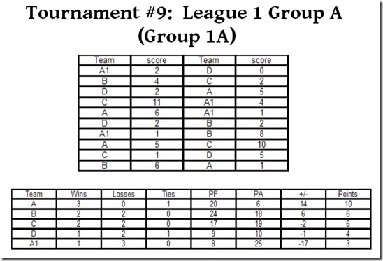 League 1 Group 1